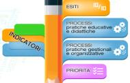 Piano di Miglioramento di Istituto